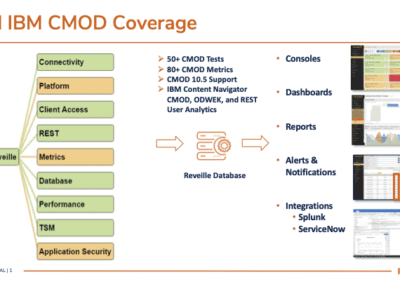 Product Summary: IBM CMOD