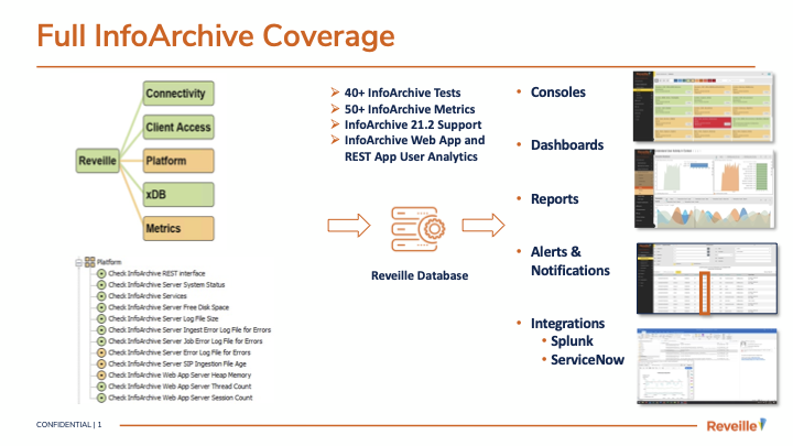 Product Summary: OpenText InfoArchive