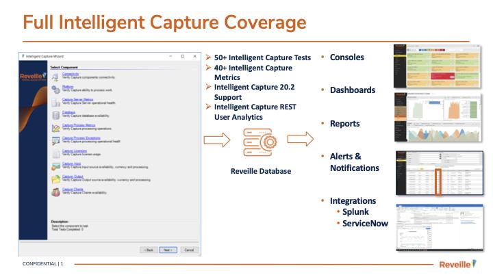Product Summary: OpenText Intelligent Capture