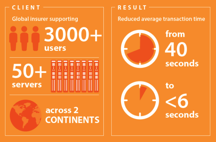Infographic: Reveille Means Results